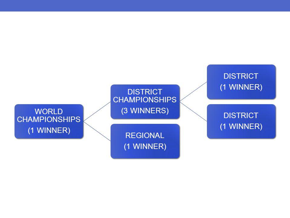 WORLD CHAMPIONSHIPS (1 WINNER) DISTRICT CHAMPIONSHIPS (3 WINNERS) DISTRICT (1 WINNER) DISTRICT (1 WINNER) REGIONAL (1 WINNER)