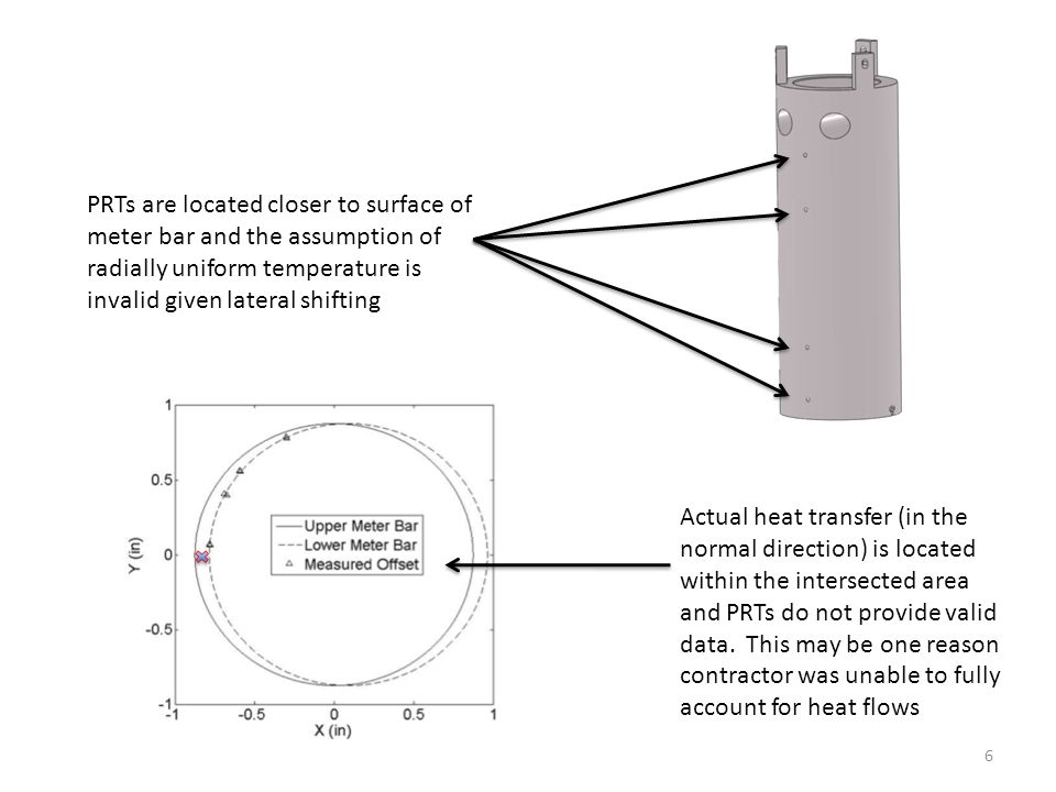 PRTs are located closer to surface of meter bar and the assumption of radially uniform temperature is invalid given lateral shifting Actual heat trans