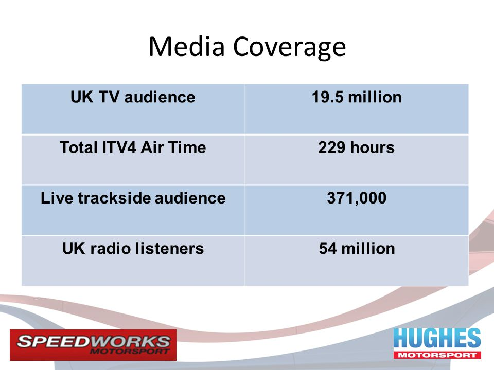 UK TV audience19.5 million Total ITV4 Air Time229 hours Live trackside audience371,000 UK radio listeners54 million Media Coverage