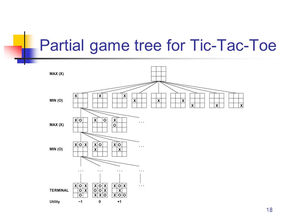 18 Partial game tree for Tic-Tac-Toe