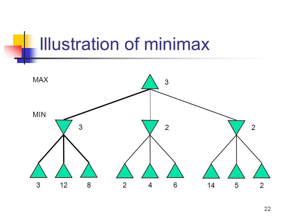 22 Illustration of minimax MAX MIN 3128 3 246 2 1452 2 3