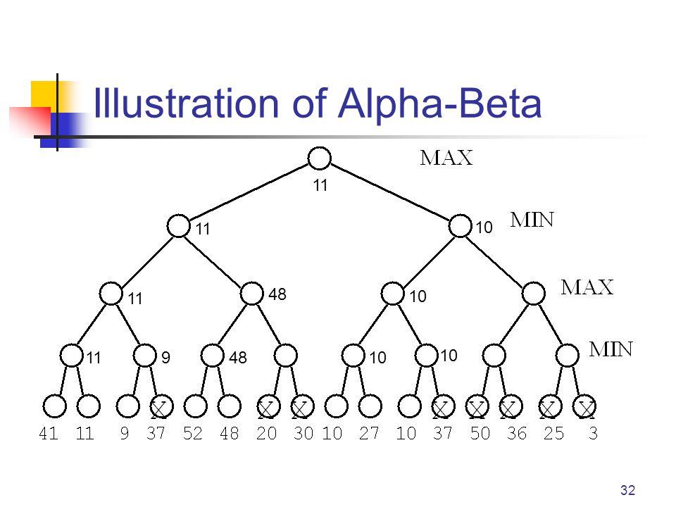 32 Illustration of Alpha-Beta 119 48 11 10