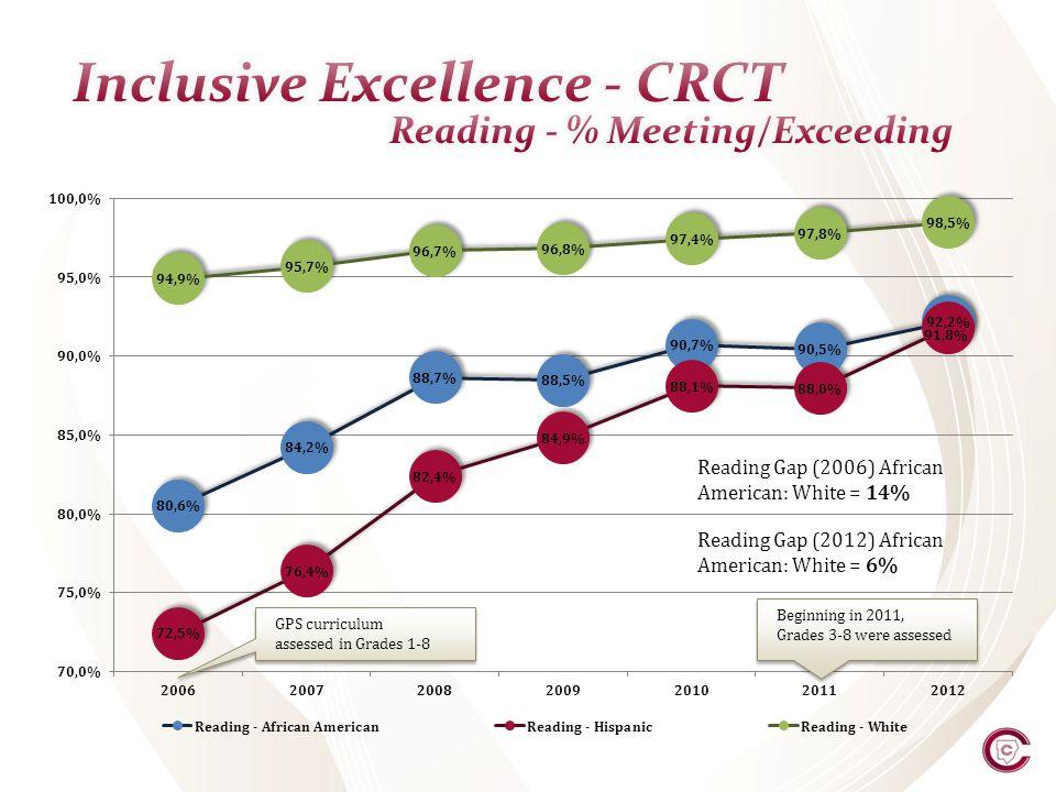 Reading Gap (2006) African American: White = 14% Reading Gap (2012) African American: White = 6% GPS curriculum assessed in Grades 1-8 Beginning in 20