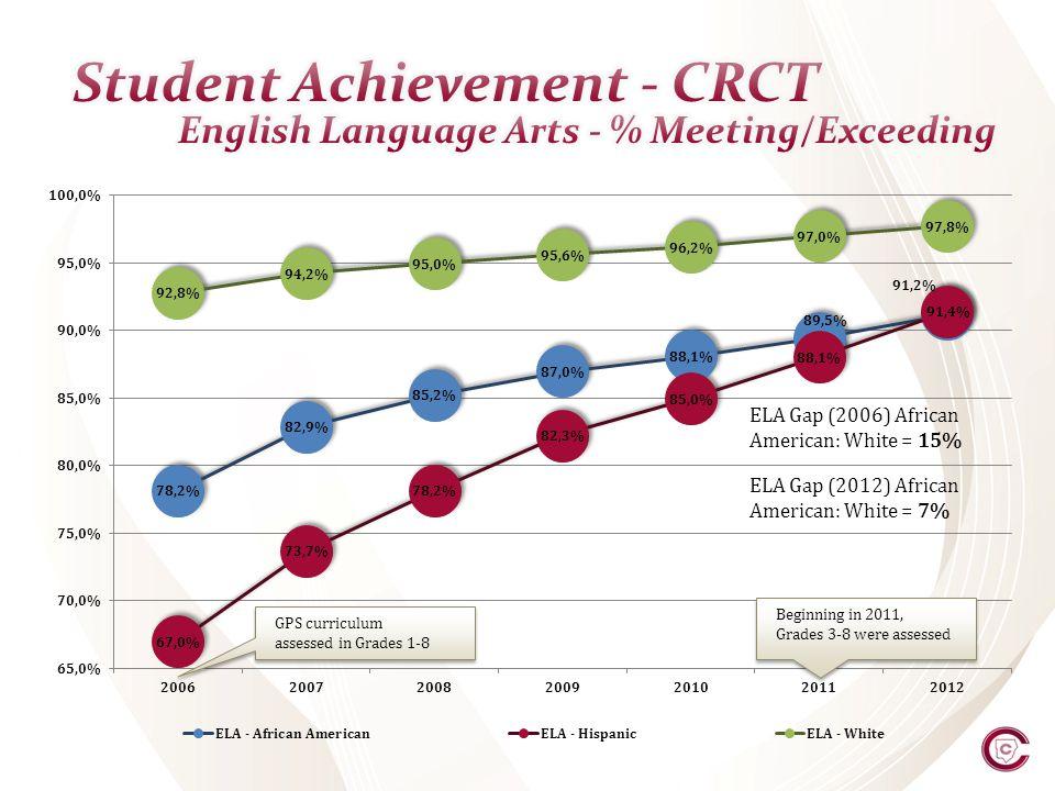 ELA Gap (2006) African American: White = 15% ELA Gap (2012) African American: White = 7% GPS curriculum assessed in Grades 1-8 Beginning in 2011, Grades 3-8 were assessed