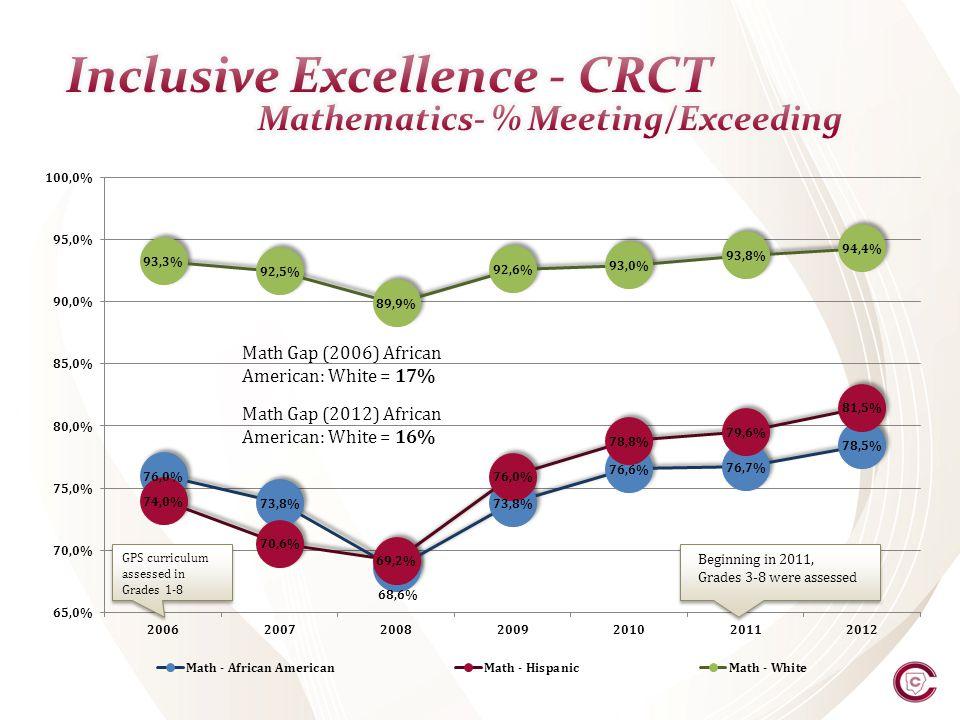 Math Gap (2006) African American: White = 17% Math Gap (2012) African American: White = 16% Beginning in 2011, Grades 3-8 were assessed GPS curriculum