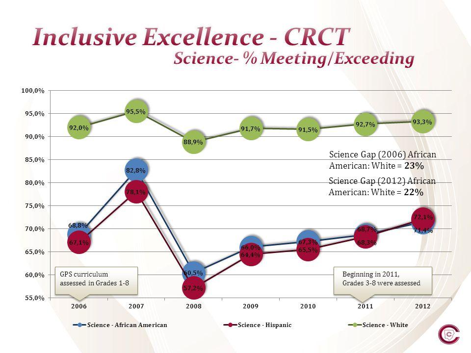 Science Gap (2006) African American: White = 23% Science Gap (2012) African American: White = 22% Beginning in 2011, Grades 3-8 were assessed GPS curr