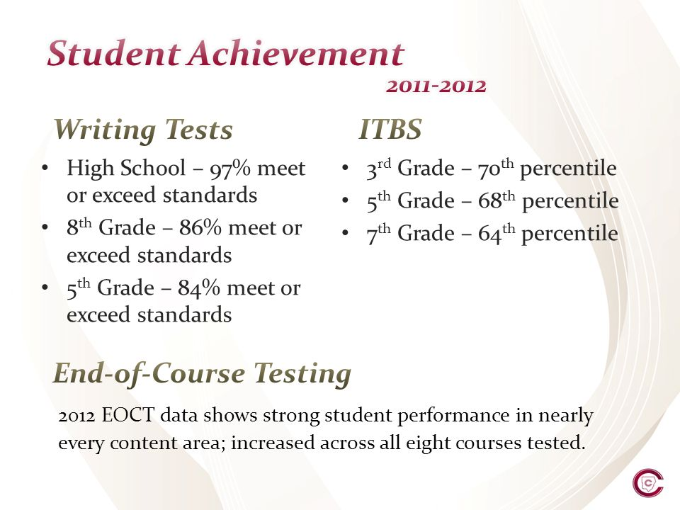 High School – 97% meet or exceed standards 8 th Grade – 86% meet or exceed standards 5 th Grade – 84% meet or exceed standards 3 rd Grade – 70 th percentile 5 th Grade – 68 th percentile 7 th Grade – 64 th percentile 2012 EOCT data shows strong student performance in nearly every content area; increased across all eight courses tested.