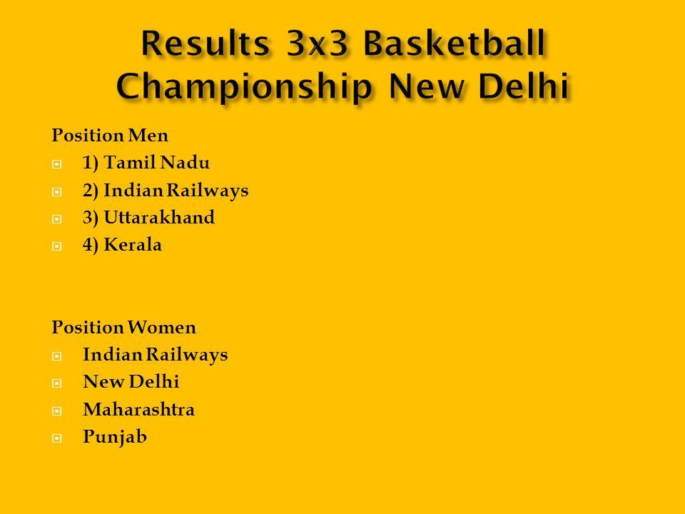 Position Men 1) Tamil Nadu 2) Indian Railways 3) Uttarakhand 4) Kerala Position Women Indian Railways New Delhi Maharashtra Punjab