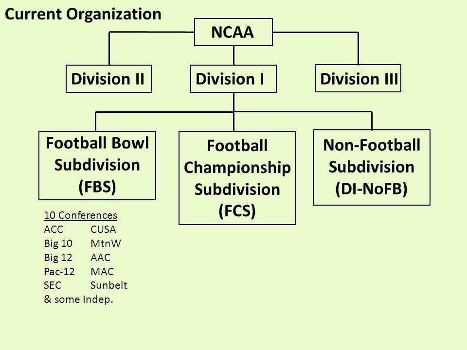 NCAA Division IIDivision IDivision III Football Bowl Subdivision (FBS) Football Championship Subdivision (FCS) Non-Football Subdivision (DI-NoFB) Current Organization 10 Conferences ACCCUSA Big 10MtnW Big 12AAC Pac-12MAC SECSunbelt & some Indep.