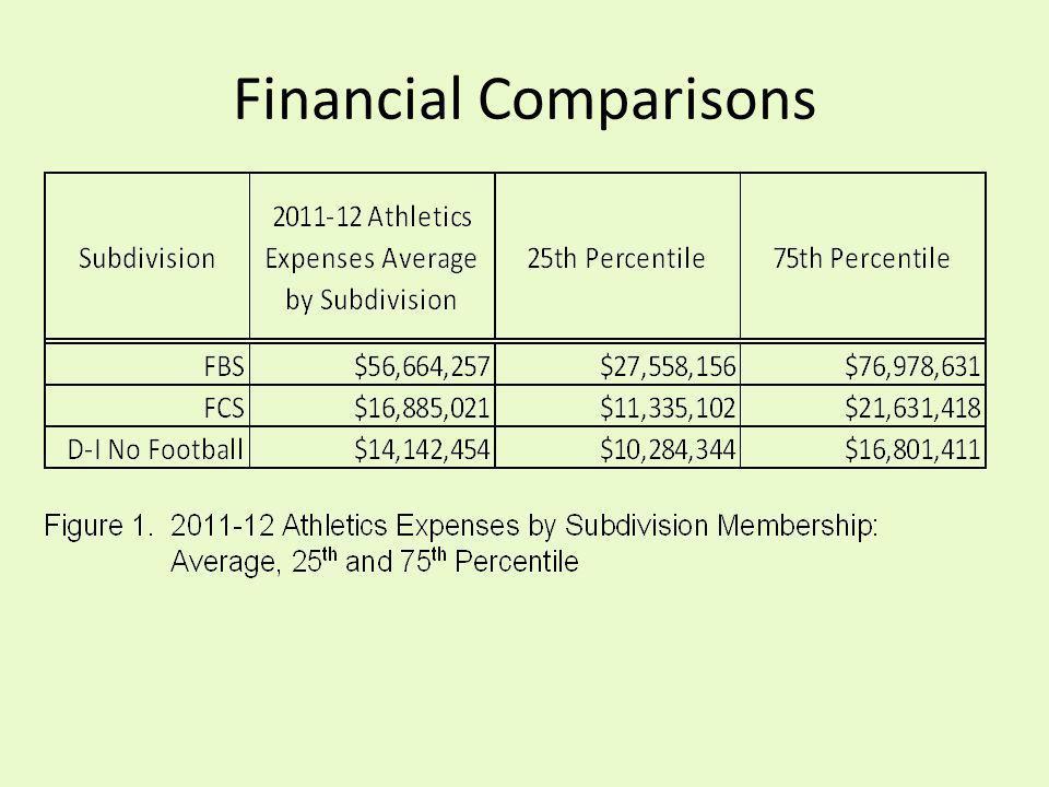 Financial Comparisons