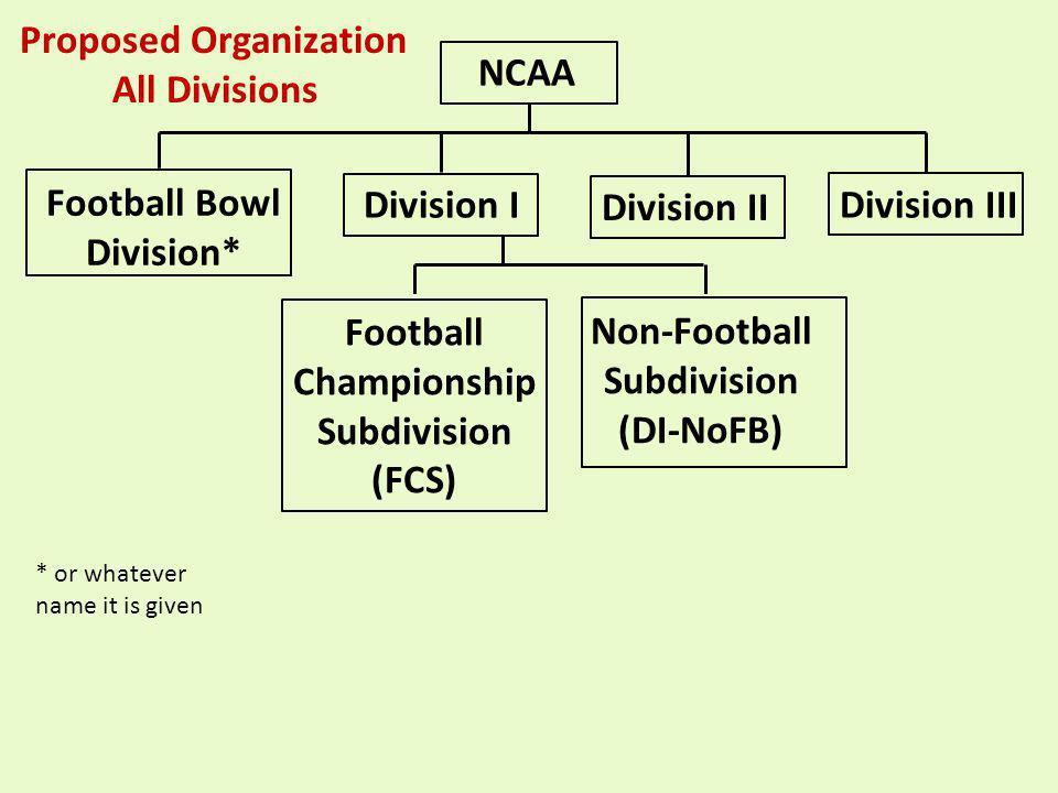 Proposed Organization All Divisions NCAA Division II Division IDivision III Football Bowl Division* Football Championship Subdivision (FCS) Non-Footba