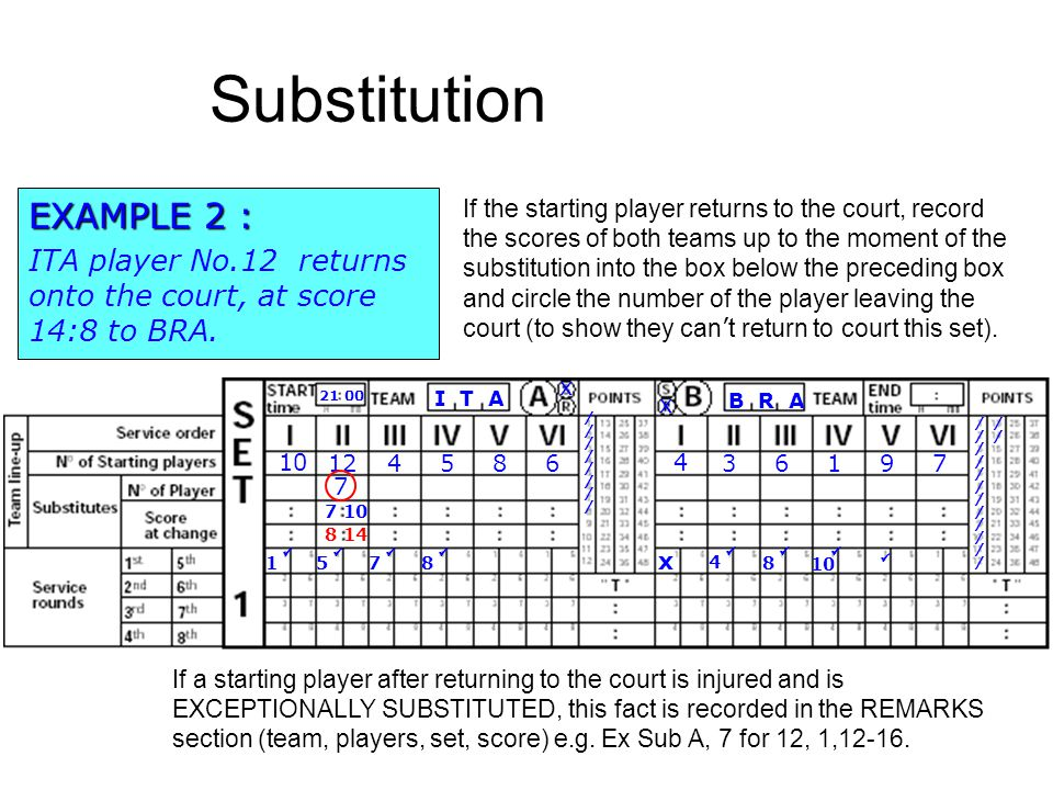 Substitution B R A I T A 21 00 x x 10 124586 4 36197 x //////////////// 1 If the starting player returns to the court, record the scores of both teams