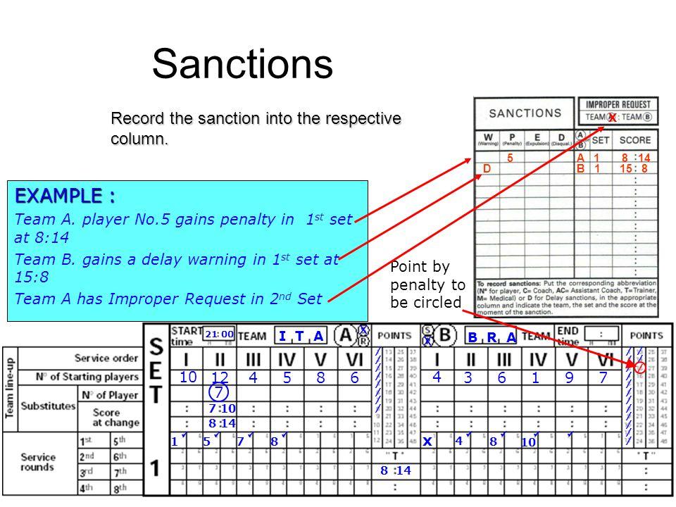 Record the sanction into the respective column. Sanctions B R A I T A 21 00 x x 10 124586 4 36197 x //////////////// 1 //////////////////////// 5 7 4