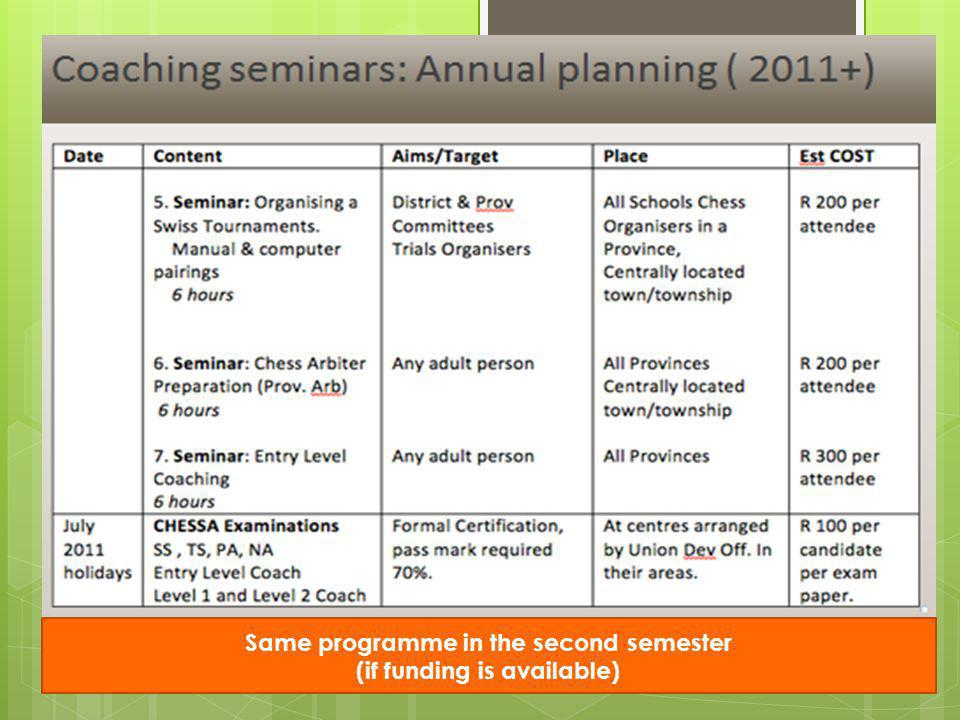 Same programme in the second semester (if funding is available)