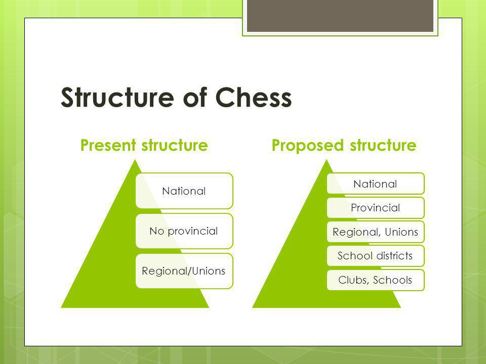 Structure of Chess Present structure NationalNo provincialRegional/Unions Proposed structure NationalProvincialRegional, UnionsSchool districtsClubs, Schools