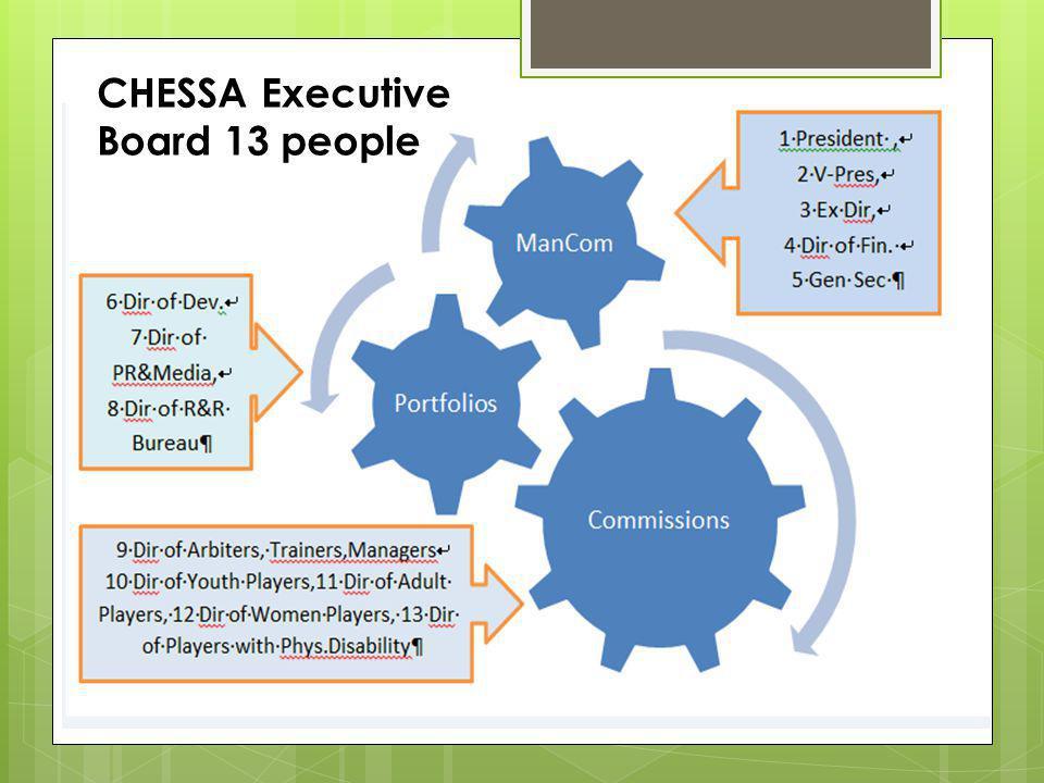 CHESSA Executive Board 13 people