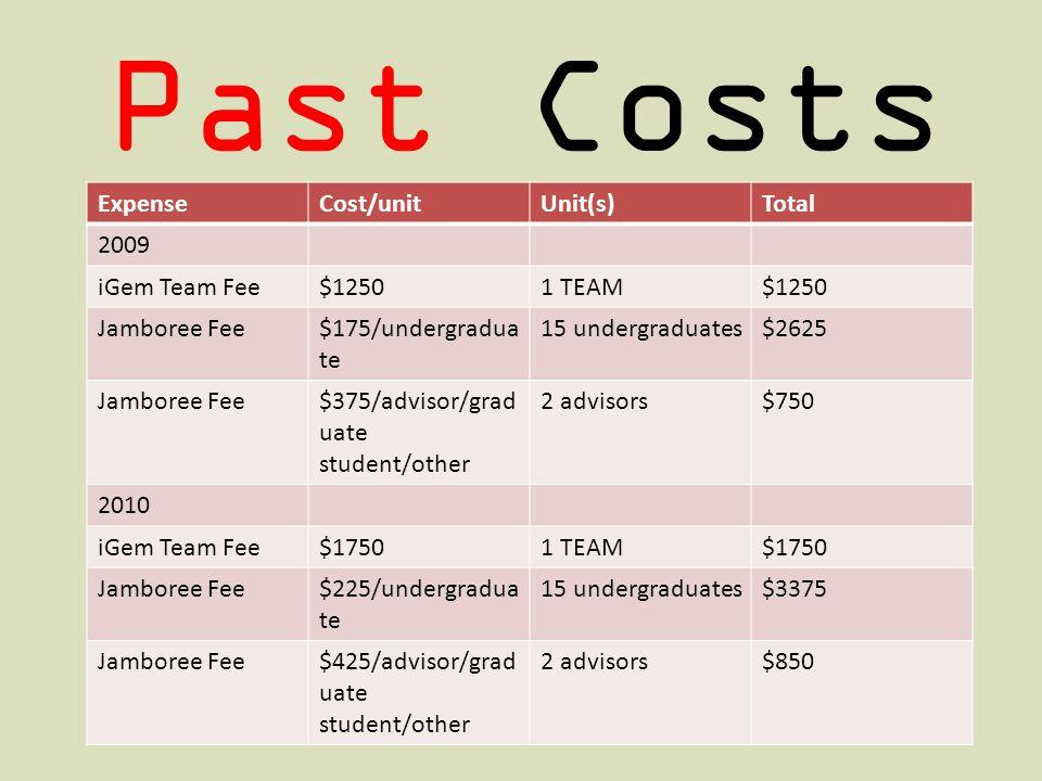 Past Costs ExpenseCost/unitUnit(s)Total 2009 iGem Team Fee$12501 TEAM$1250 Jamboree Fee$175/undergradua te 15 undergraduates$2625 Jamboree Fee$375/advisor/grad uate student/other 2 advisors$750 2010 iGem Team Fee$17501 TEAM$1750 Jamboree Fee$225/undergradua te 15 undergraduates$3375 Jamboree Fee$425/advisor/grad uate student/other 2 advisors$850