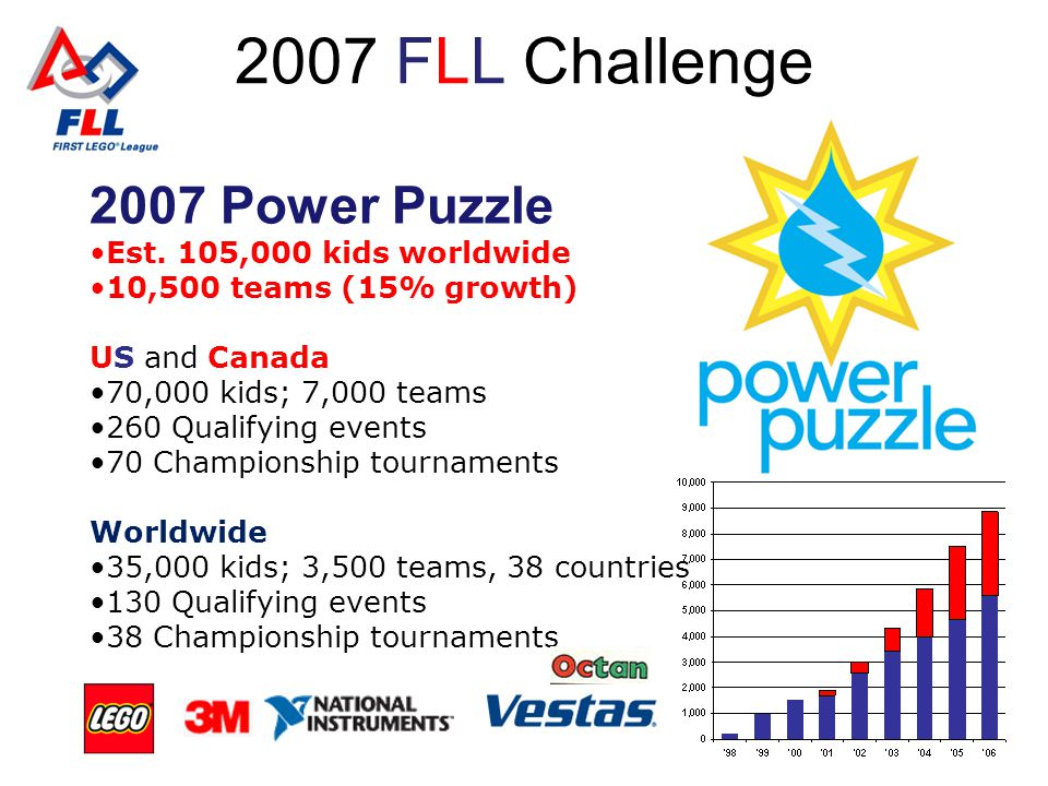 2007 FLL Challenge 2007 Power Puzzle Est. 105,000 kids worldwide 10,500 teams (15% growth) US and Canada 70,000 kids; 7,000 teams 260 Qualifying event