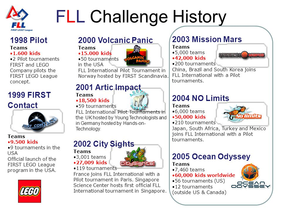 FLL Challenge History 2005 Ocean Odyssey Teams 7,460 teams 60,000 kids worldwide 56 tournaments (US) 12 tournaments (outside US & Canada) 2004 NO Limi