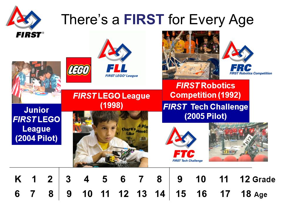 K Grade FIRST LEGO League (1998) FIRST Robotics Competition (1992) Junior FIRST LEGO League (2004 Pilot) FIRST Tech Challenge (2005 Pilot) Theres a FIRST for Every Age Age