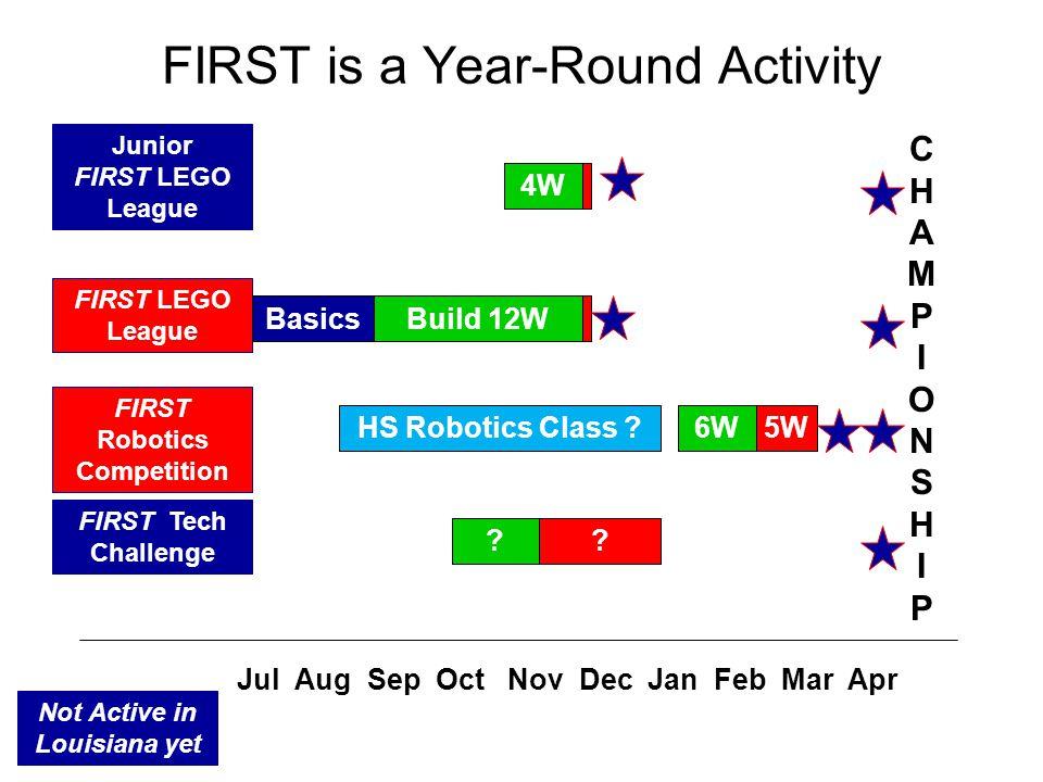 A FIRST is a Year-Round Activity Jul Aug Sep Oct Nov Dec Jan Feb Mar Apr FIRST Tech Challenge FIRST LEGO League FIRST Robotics Competition Junior FIRS