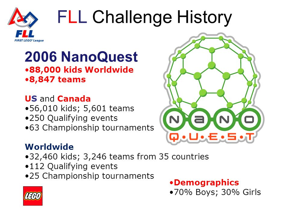 FLL Challenge History 2006 NanoQuest 88,000 kids Worldwide 8,847 teams US and Canada 56,010 kids; 5,601 teams 250 Qualifying events 63 Championship tournaments Worldwide 32,460 kids; 3,246 teams from 35 countries 112 Qualifying events 25 Championship tournaments Demographics 70% Boys; 30% Girls