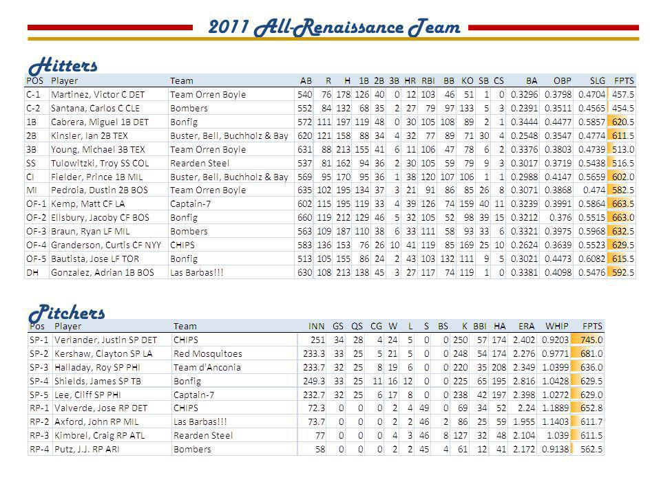 2011 All-Renaissance Team Hitters Pitchers