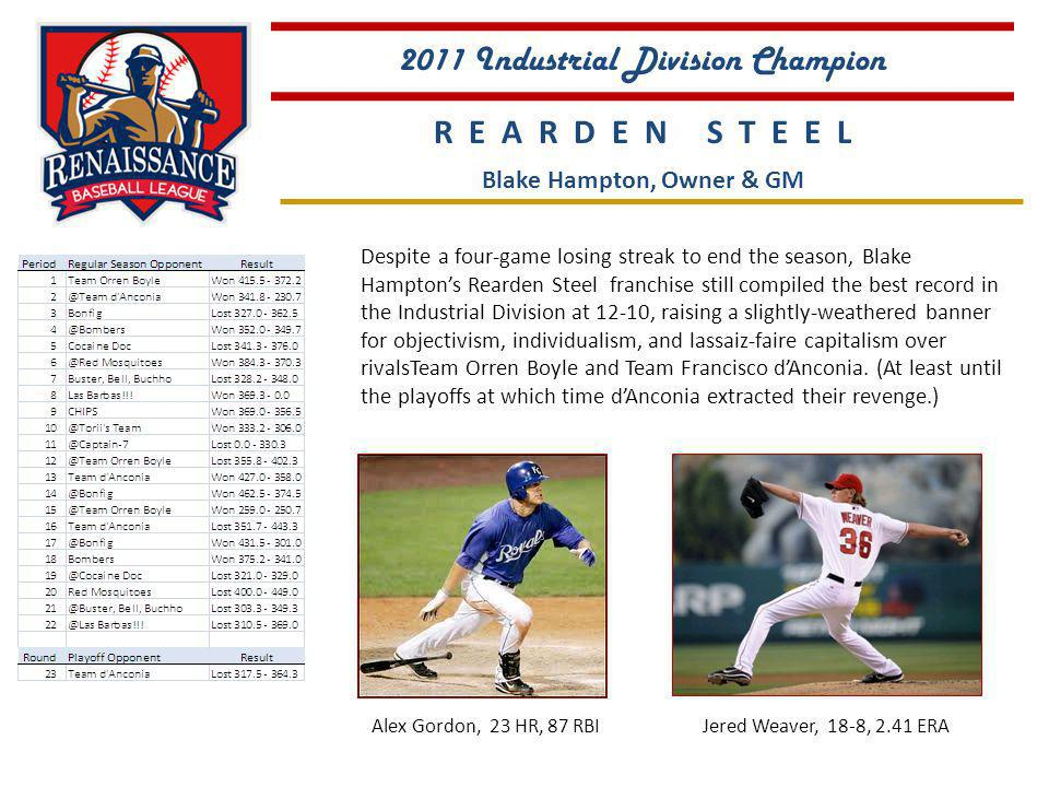 Despite a four-game losing streak to end the season, Blake Hamptons Rearden Steel franchise still compiled the best record in the Industrial Division