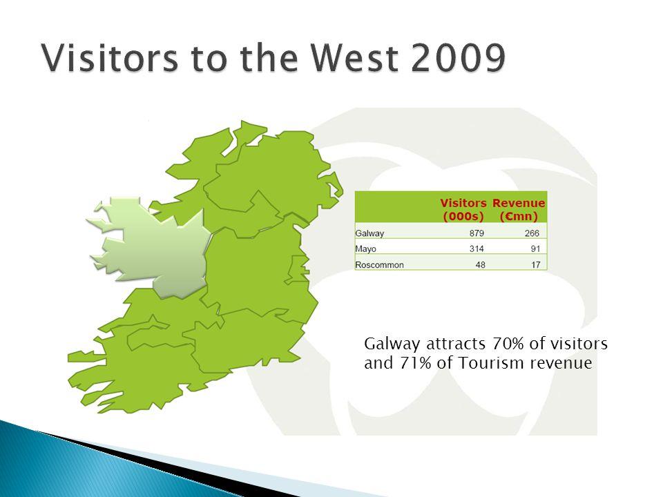OriginRevenue% of Total Overseas Tourists146.3 million55% Domestic tourists114.3 million43% Northern Ireland5.3 million2%