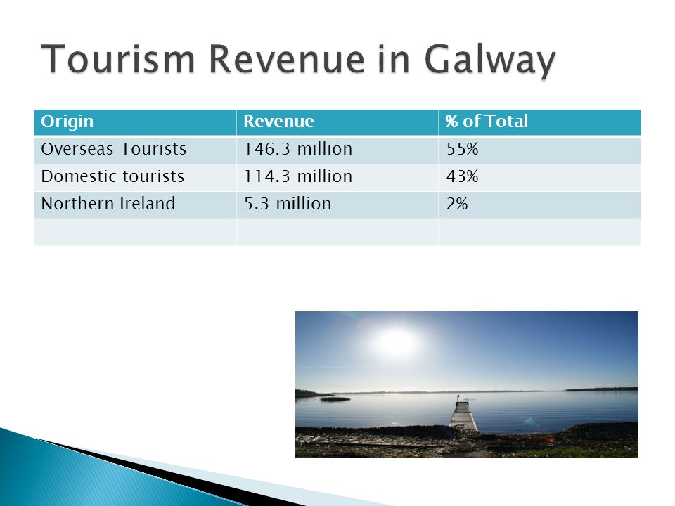 OriginRevenue% of Total Overseas Tourists146.3 million55% Domestic tourists114.3 million43% Northern Ireland5.3 million2%