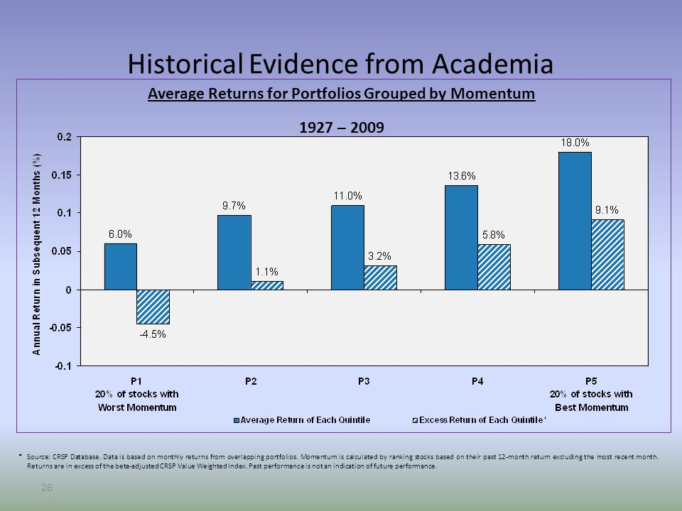 26 Historical Evidence from Academia Average Returns for Portfolios Grouped by Momentum 1927 – 2009 *Source: CRSP Database.