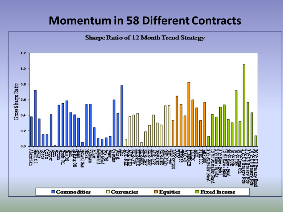Momentum in 58 Different Contracts