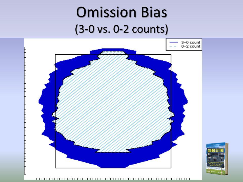 Omission Bias (3-0 vs. 0-2 counts)