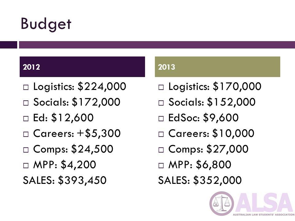 Budget Logistics: $224,000 Socials: $172,000 Ed: $12,600 Careers: +$5,300 Comps: $24,500 MPP: $4,200 SALES: $393,450 Logistics: $170,000 Socials: $152,000 EdSoc: $9,600 Careers: $10,000 Comps: $27,000 MPP: $6,800 SALES: $352,000 20122013