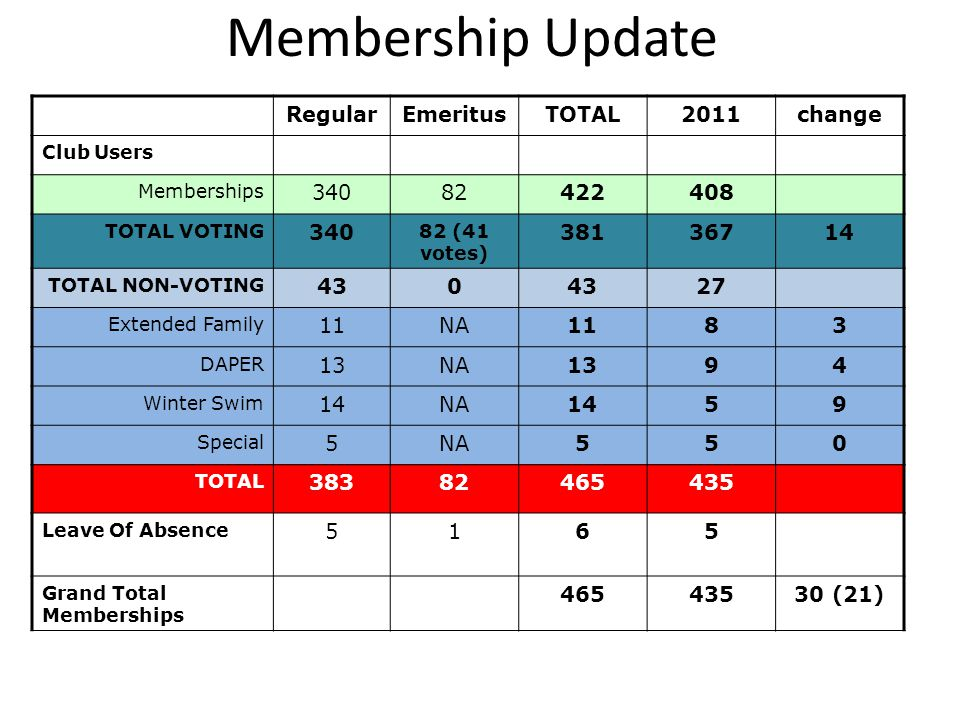 Membership Update RegularEmeritusTOTAL2011change Club Users Memberships TOTAL VOTING (41 votes) TOTAL NON-VOTING Extended Family 11NA1183 DAPER 13NA1394 Winter Swim 14NA1459 Special 5NA550 TOTAL Leave Of Absence 5165 Grand Total Memberships (21)