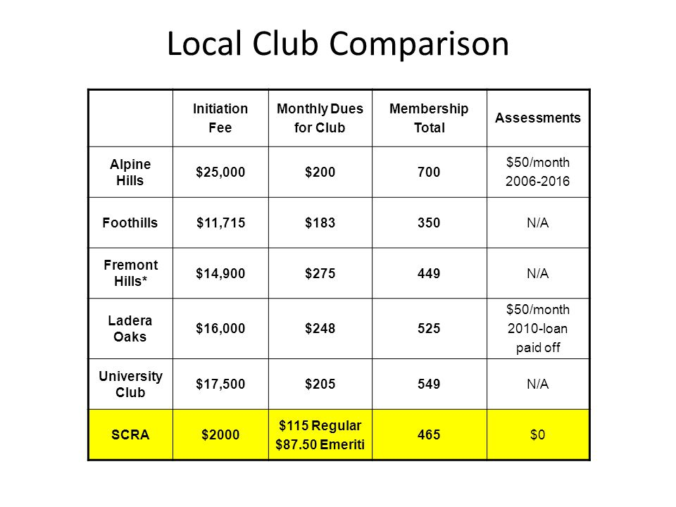 Local Club Comparison Initiation Fee Monthly Dues for Club Membership Total Assessments Alpine Hills $25,000$200700 $50/month 2006-2016 Foothills$11,7