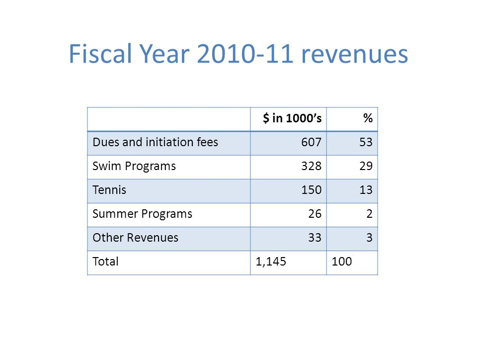 Fiscal Year 2010-11 revenues $ in 1000s% Dues and initiation fees60753 Swim Programs32829 Tennis15013 Summer Programs262 Other Revenues333 Total1,145100
