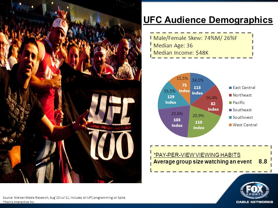 UFC Audience Demographics *PAY-PER-VIEW VIEWING HABITS Average group size watching an event 8.8 Source: Nielsen Media Research; Aug10-Jul11; includes all UFC programming on Spike *Harris Interactive Inc.