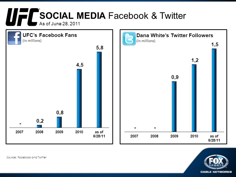 SOCIAL MEDIA Facebook & Twitter As of June 28, 2011 Source: Facebook and Twitter