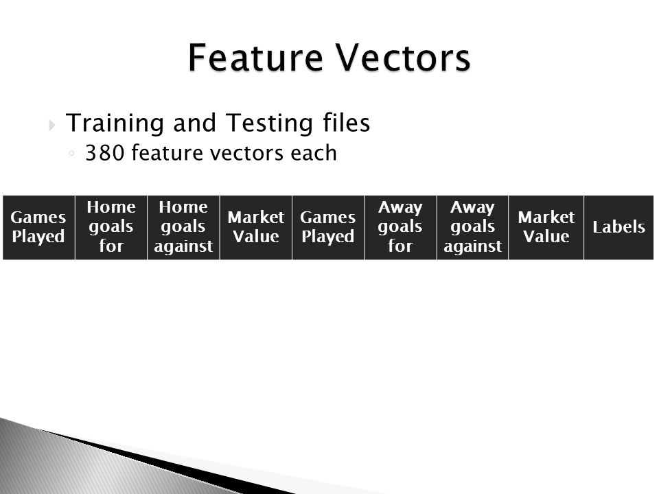 Training and Testing files 380 feature vectors each Games Played Home goals for Home goals against Market Value Games Played Away goals for Away goals against Market Value Labels