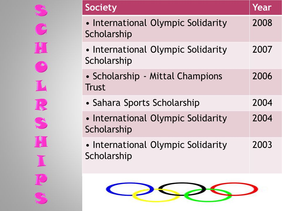 SocietyYear International Olympic Solidarity Scholarship 2008 International Olympic Solidarity Scholarship 2007 Scholarship - Mittal Champions Trust 2006 Sahara Sports Scholarship2004 International Olympic Solidarity Scholarship 2004 International Olympic Solidarity Scholarship 2003