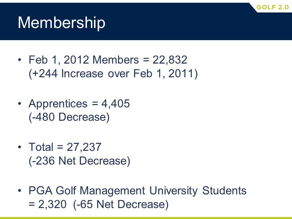 Membership Feb 1, 2012 Members = 22,832 (+244 Increase over Feb 1, 2011) Apprentices = 4,405 (-480 Decrease) Total = 27,237 (-236 Net Decrease) PGA Golf Management University Students = 2,320 (-65 Net Decrease)