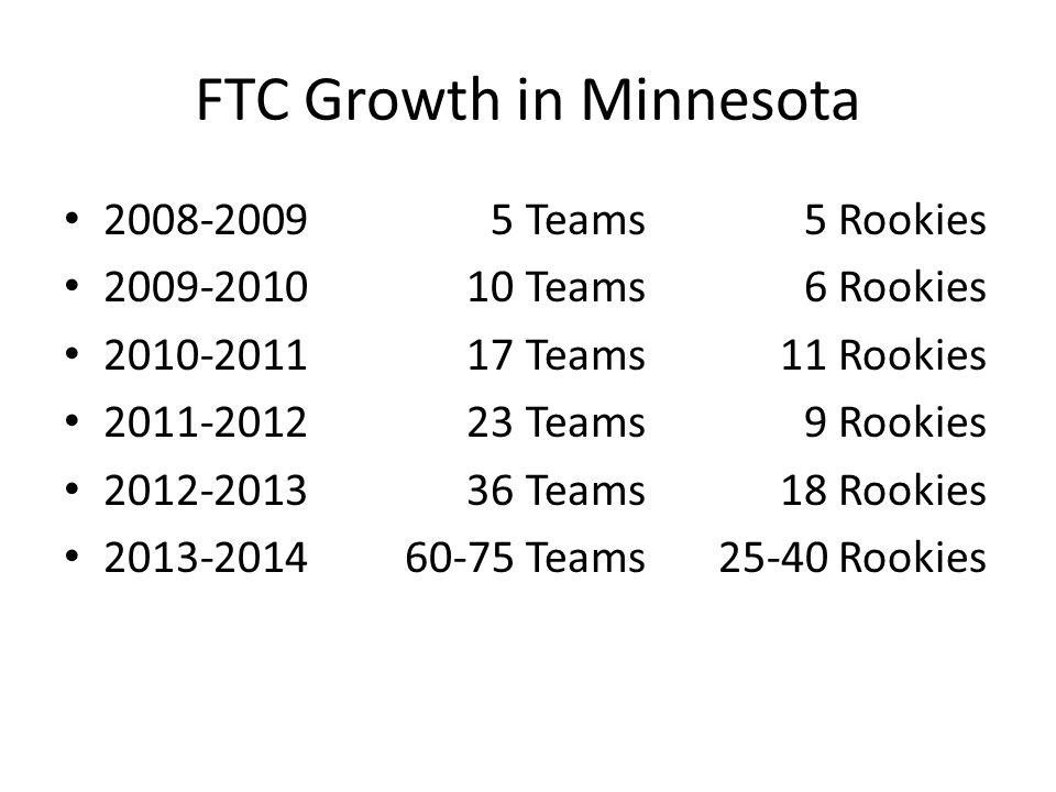 FTC Growth in Minnesota 2008-20095 Teams5 Rookies 2009-201010 Teams6 Rookies 2010-201117 Teams11 Rookies 2011-201223 Teams9 Rookies 2012-201336 Teams1