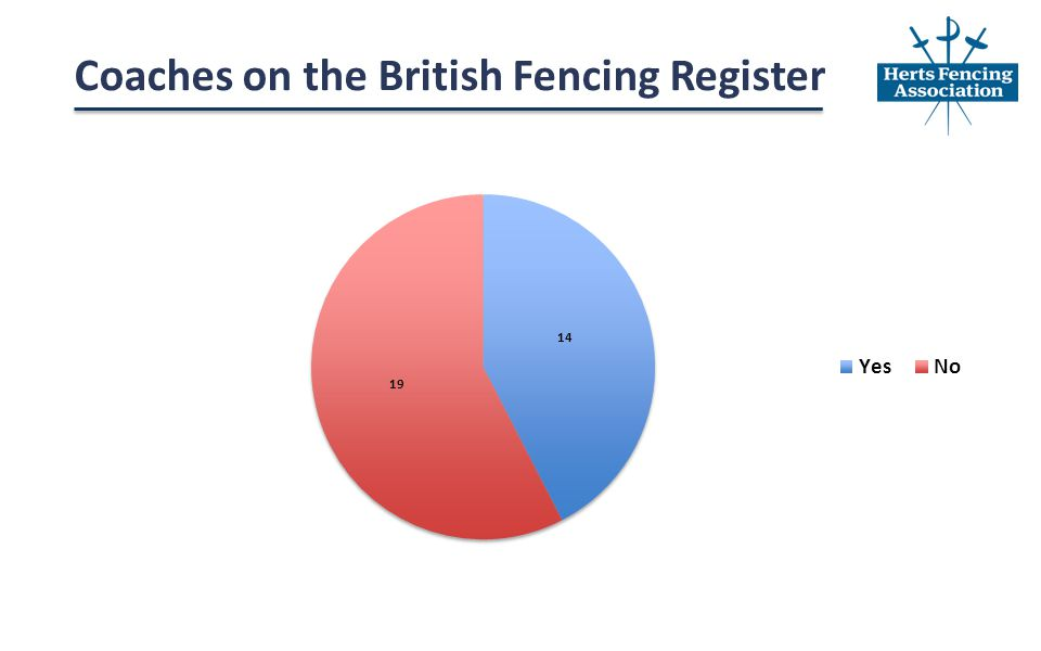 Coaches on the British Fencing Register