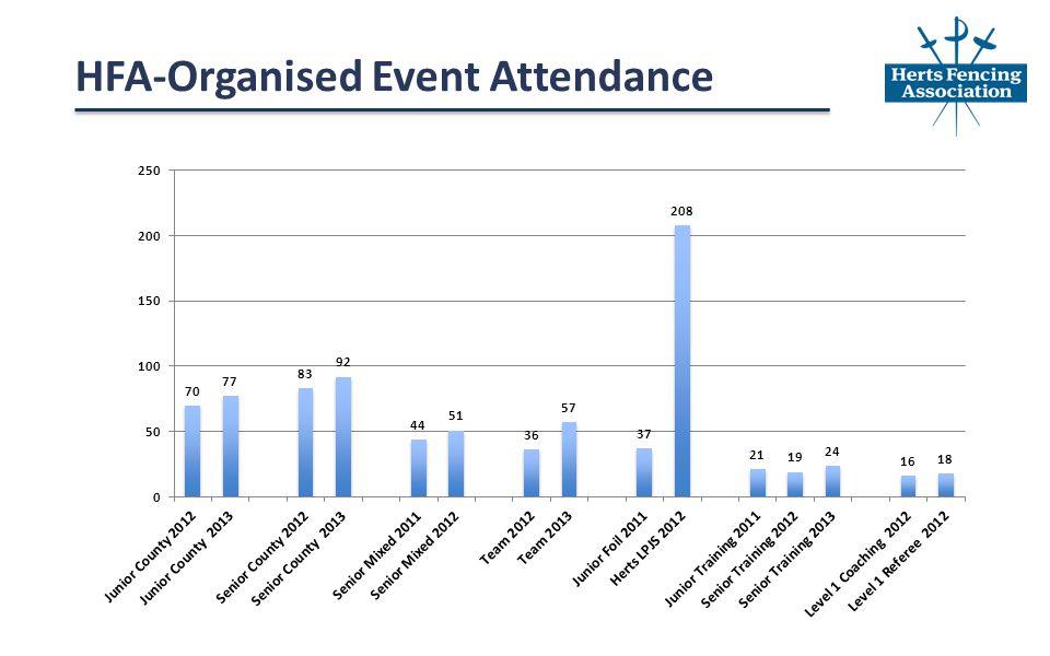 HFA-Organised Event Attendance