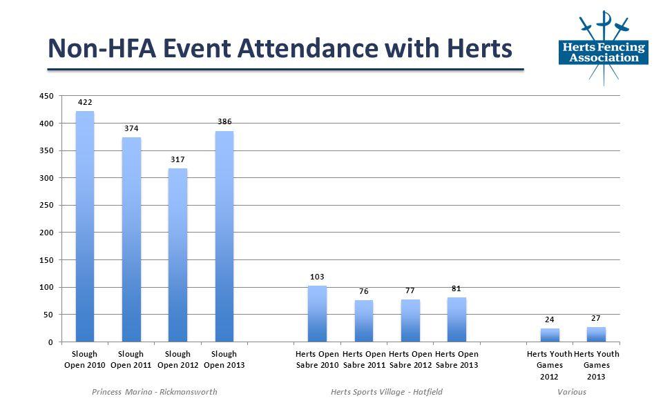 Non-HFA Event Attendance with Herts Princess Marina - RickmansworthHerts Sports Village - HatfieldVarious