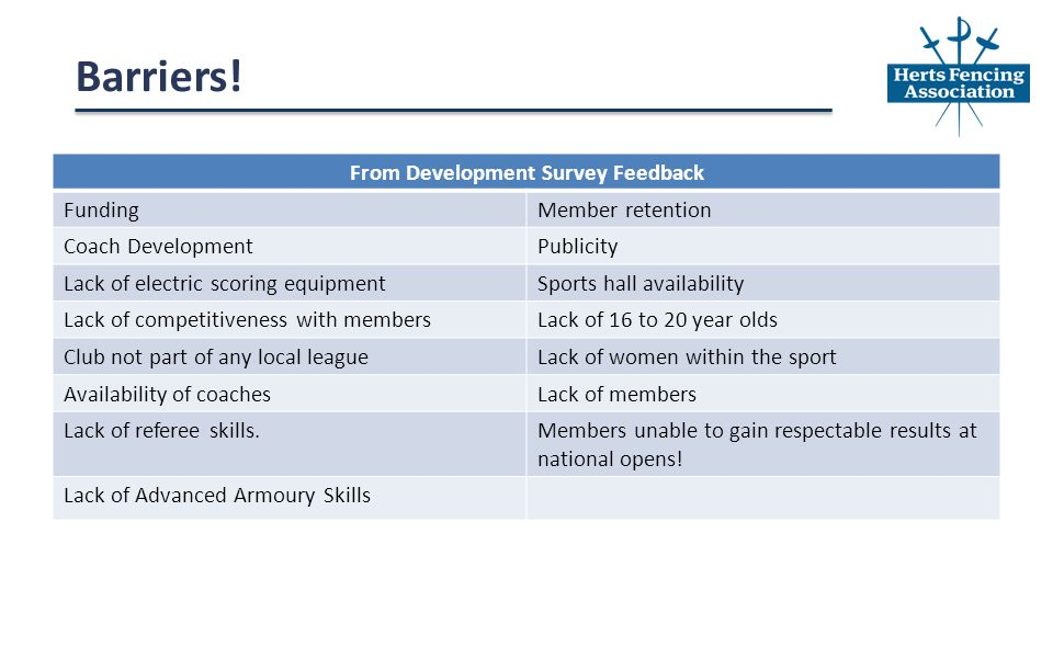 From Development Survey Feedback FundingMember retention Coach DevelopmentPublicity Lack of electric scoring equipmentSports hall availability Lack of competitiveness with membersLack of 16 to 20 year olds Club not part of any local leagueLack of women within the sport Availability of coachesLack of members Lack of referee skills.Members unable to gain respectable results at national opens.