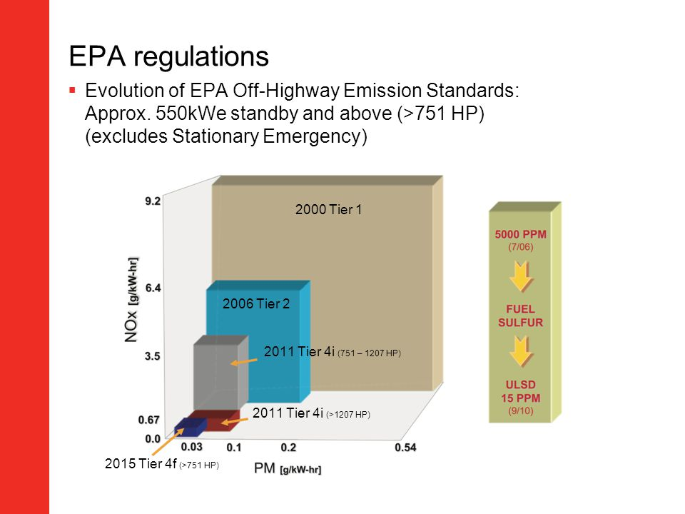 EPA regulations Evolution of EPA Off-Highway Emission Standards: Approx. 550kWe standby and above (>751 HP) (excludes Stationary Emergency) 2000 Tier