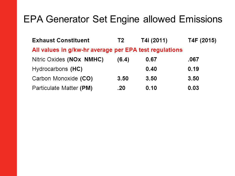 EPA Generator Set Engine allowed Emissions Exhaust ConstituentT2T4i (2011)T4F (2015) All values in g/kw-hr average per EPA test regulations Nitric Oxi