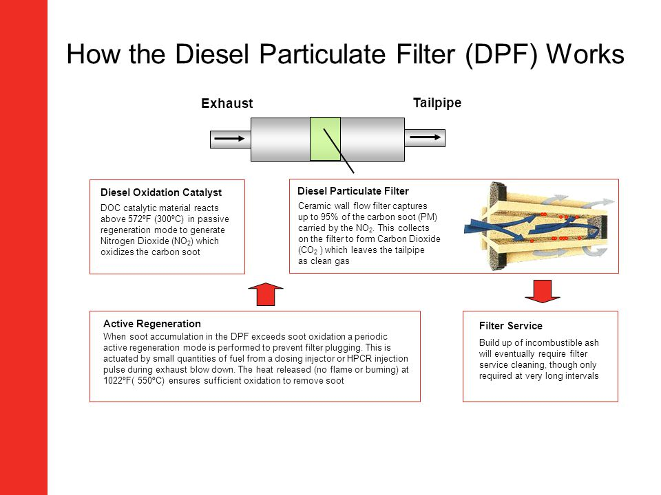 Tailpipe Exhaust Diesel Oxidation Catalyst Diesel Particulate Filter DOC catalytic material reacts above 572ºF (300ºC) in passive regeneration mode to